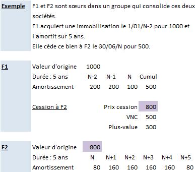Etablissement des comptes consolid s limination des - Excel tableau d amortissement ...