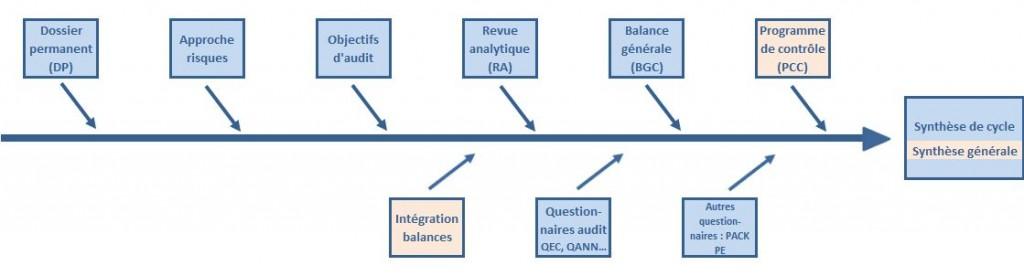 Processus d'audit AppliAUDIT