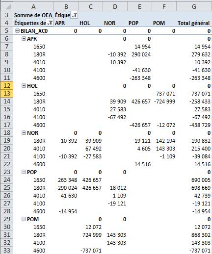 TCD éliminations des réciprocités (bilan)