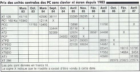 Evolution du prix des PC entre 1983 et 1987 (TEMPS MICRO-DECISION PC n° 27, mai 1987, page 18)