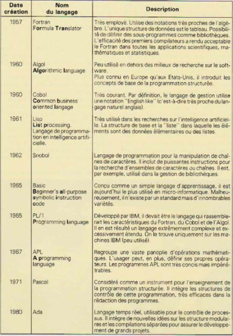 Historique des langages de programmation (Basic Plus)