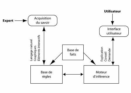 Schéma de fonctionnement d'un système expert (source : http://www.zeblogsante.com/systemes-experts-les-outils-de-la-medecine-3-0/)