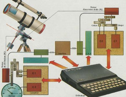 Schéma de principe pour le pilotage automatique d'un téléscope avec un ordinateur ZX 81 (SVM 11, novembre 1984)