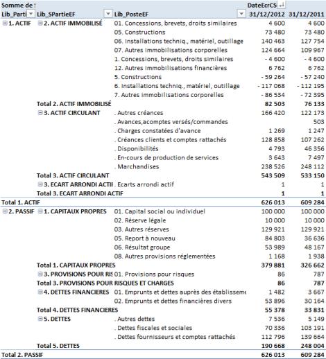 Reconstitution du bilan individuel d'une filiale tel que repris dans les comptes consolidés