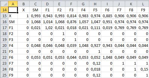 Matrice inverse sous EXCEL : deux codes pour un même résultat !