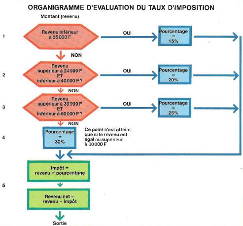Organigramme d'évaluation du taux d'imposition à l'IRPP