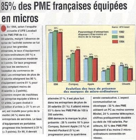 85 % des PME françaises équipées en micros (PC MAGAZINE n° 87, avril 1995)