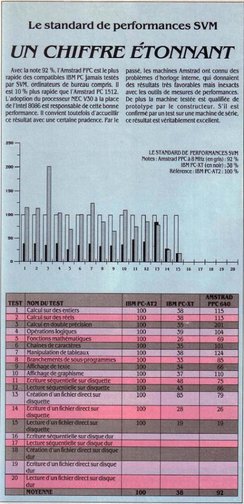 Avec la note de 92 %, l'Amstrad PPC est le plus rapide des compatibles IBM PC jamais testés par SVM (SVM 45, décembre 1987)