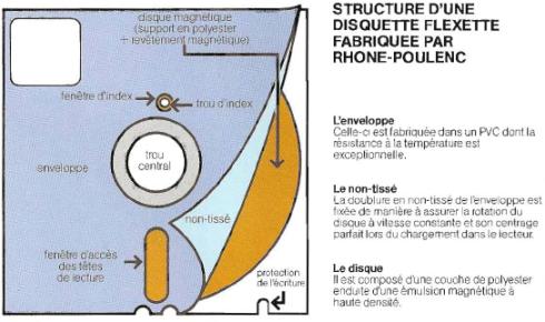 Structure d'une disquette Flexette fabriquée par Rhône-Poulenc