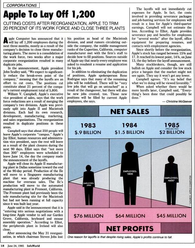 Malgrés la réduction des coûts, les licenciements et fermetures d'usines, les résultats d'Apple continuent de baisser (INFOWORLD, 24 juin 1985)