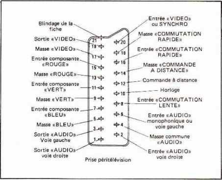 Brochage de la prise Péritel (Micro-Systèmes n° 20)