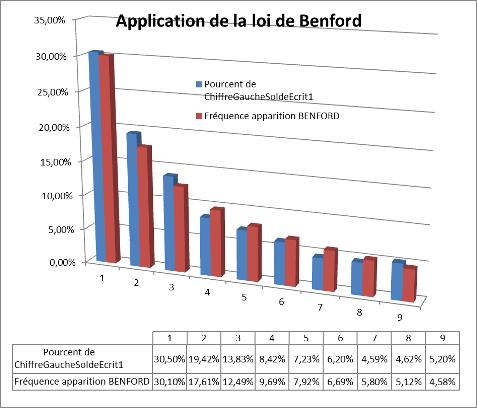 Application de la Loi de Benford sur un échantillon d'écritures comptables