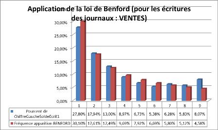 Loi de Benford appliquée à des écritures de ventes