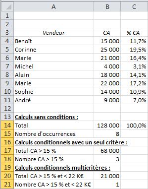 Calculs conditionnels multicritères sous EXCEL : SOMME.SI.ENS et NB.SI.ENS