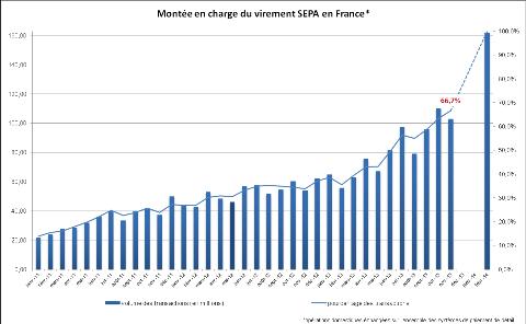 Montée en charge des virements SEPA : en novembre, seuls deux tiers des virements sont effectués au format SEPA (source : sepafrance.fr)
