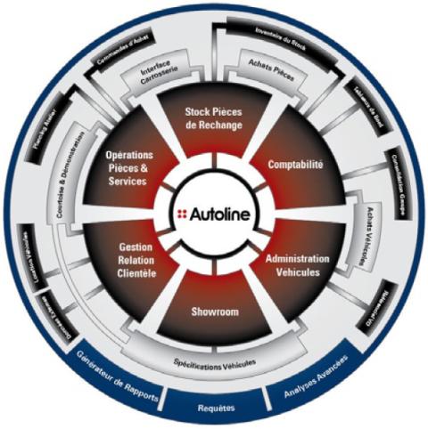 quality design 0a67b 541b1 Le DMS (pour Dealer Management System ou système de gestion des concessions  automobiles) est un véritable ERP dédié à la distribution automobile qui  permet ...
