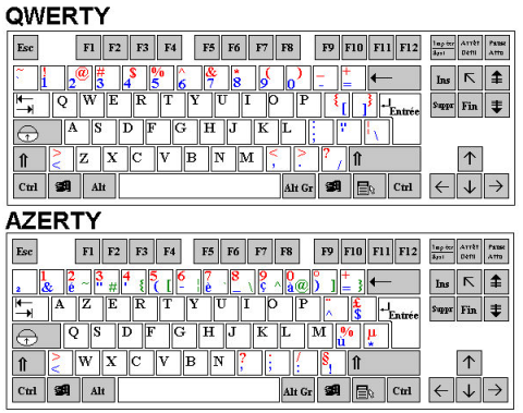 uches des claviers QWERTY et AZERTY