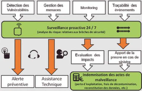 Schéma du service Cyberprotect soutenu par l'ANSSI