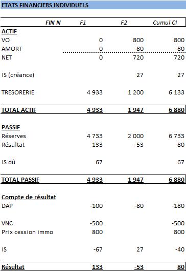 Tableau 2 : Etats financiers individuels des filiales F1 et F2 à l'issue de la cession intragroupe