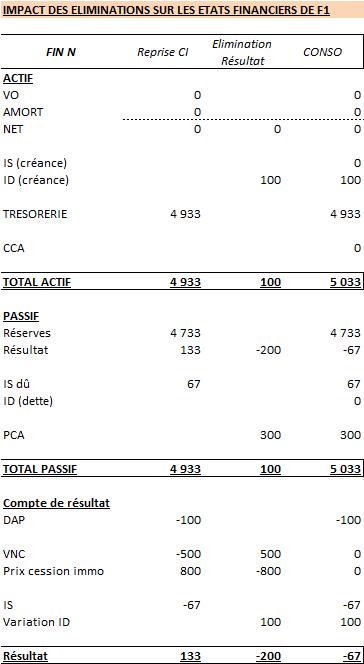 Tableau 3a : impact de l'élimination du résultat de cession intragroupe sur les comptes individuels de F1