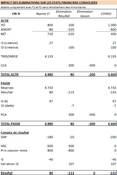 Tableau 4 : impact de l'élimination du résultat de cession intragroupe sur les comptes consolidés