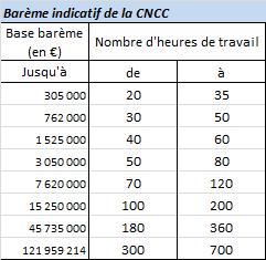 Barème CNCC