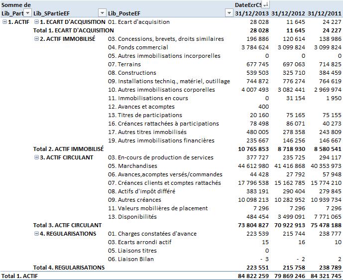 Actif du bilan consolidé reconstitué sur trois exercices