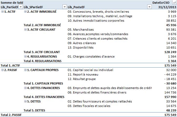 Reconstitution du bilan d'une des filiales consolidées
