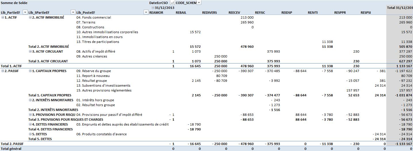 Impact des retraitements de consolidation sur le bilan consolidé
