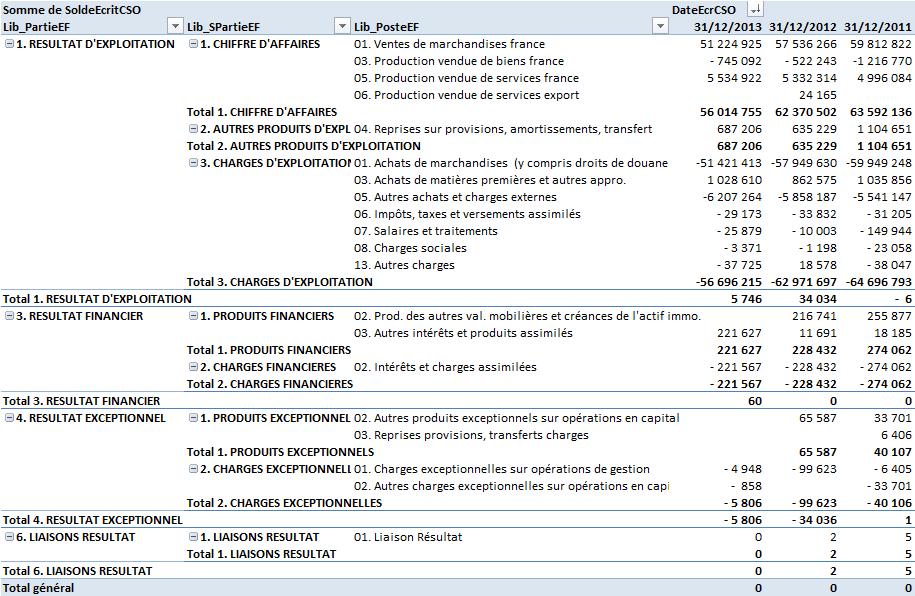Impact de l'élimination des opérations intragroupe sur le compte de résultat
