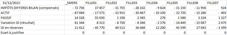 Cohérence des impôts différés entre le bilan et le compte de résultat