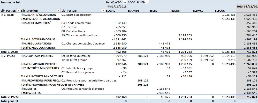 Impact de l'élimination des résultats intragroupe sur le bilan consolidé