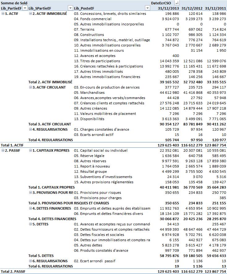 Synthèse de la reprise des comptes individuels : cumul des bilans individuels