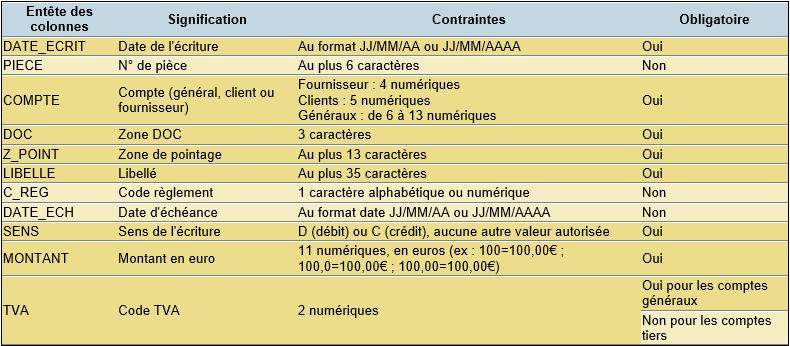 DCSnet contraintes importations