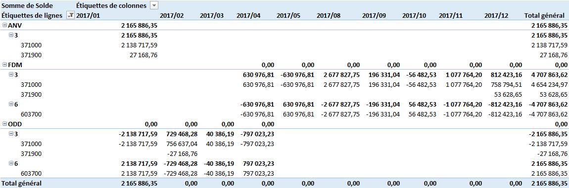 ANA-FEC - TCD Analyse cohérence des stocks