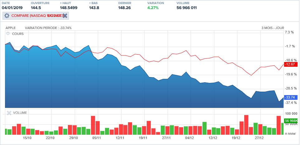 Le cours de bourse d'Apple a fondu d'un tiers sur les trois derniers mois (contre seulement 13 % pour le Nasdaq)