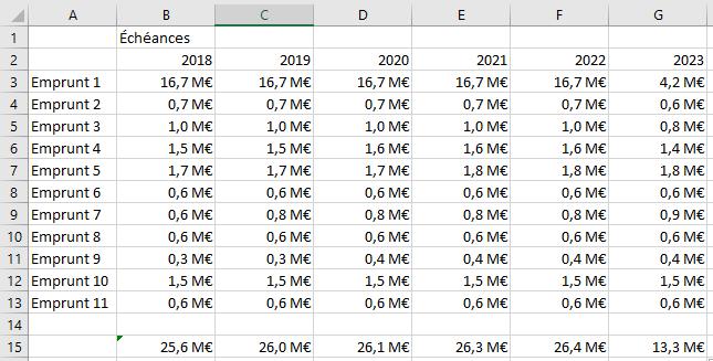 Excel format personnalisé - Données en millions d'euros