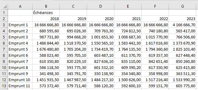 Les données brutes (en euros)