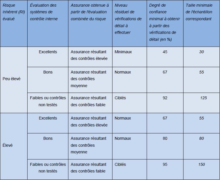 MAFAC - Modèle d'assurance