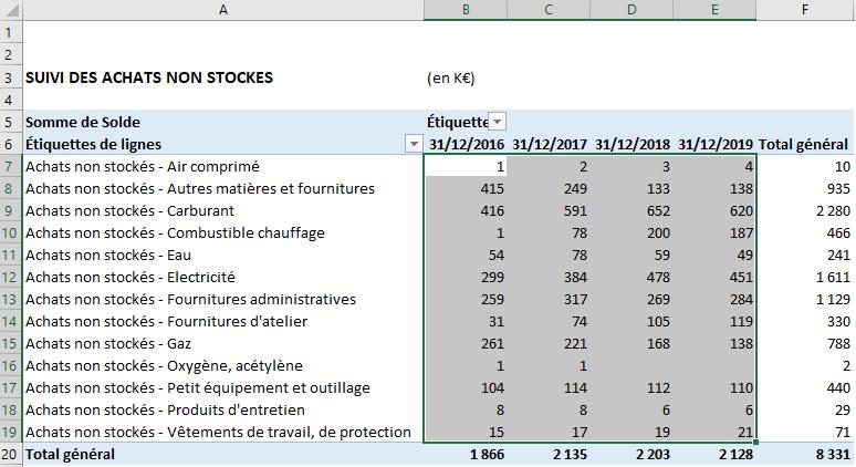 Excel - TCD achats non stockés (sélection mise en forme cond.)